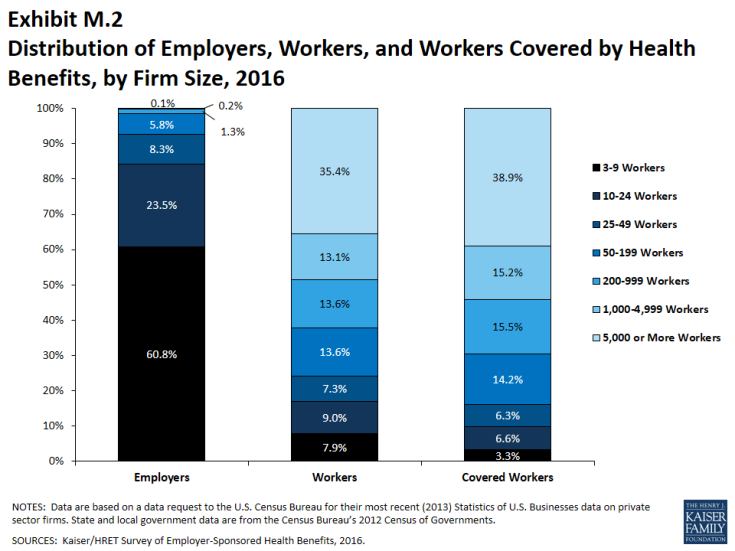 Exhibit M.2: Distribution of Employers, Workers, and Workers Covered by Health Benefits, by Firm Size, 2016