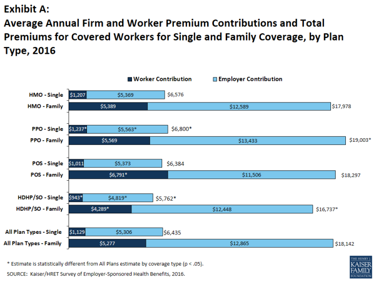 Exhibit A: Average Annual Firm and Worker Premium Contributions and Total Premiums for Covered Workers for Single and Family Coverage, by Plan Type, 2016