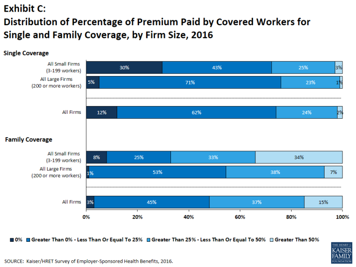 Exhibit C: Distribution of Percentage of Premium Paid by Covered Workers for Single and Family Coverage, by Firm Size, 2016