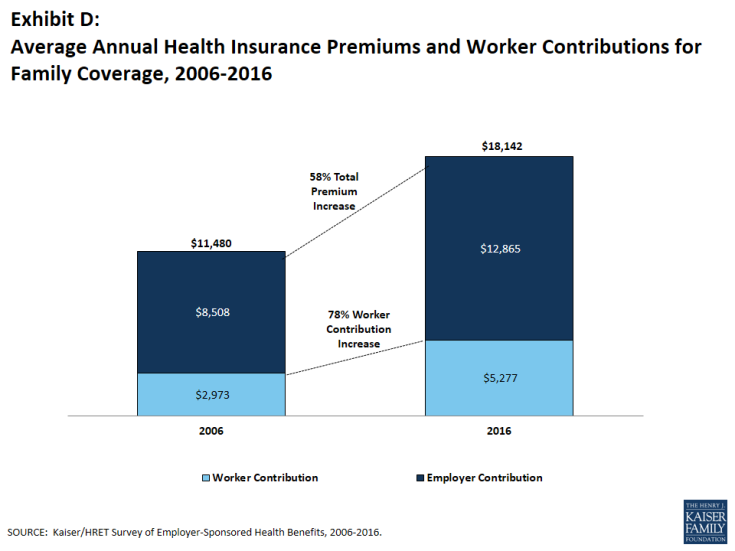 Exhibit D: Average Annual Health Insurance Premiums and Worker Contributions for Family Coverage, 2006-2016