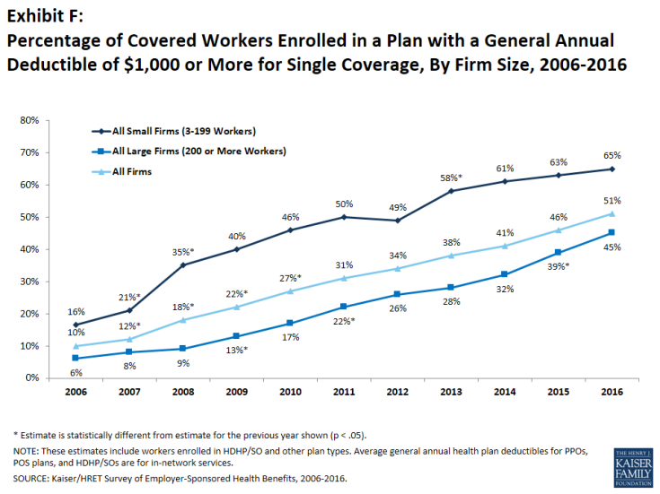 Exhibit F: Percentage of Covered Workers Enrolled in a Plan with a General Annual Deductible of $1,000 or More for Single Coverage, By Firm Size, 2006-2016