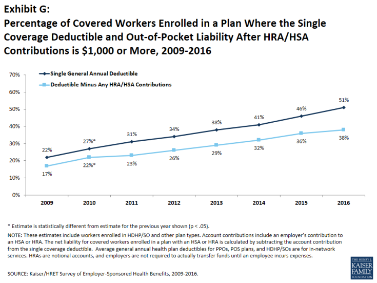 Exhibit G: Percentage of Covered Workers Enrolled in a Plan Where the Single Coverage Deductible and Out-of-Pocket Liability After HRA/HSA Contributions is $1,000 or More, 2009-2016