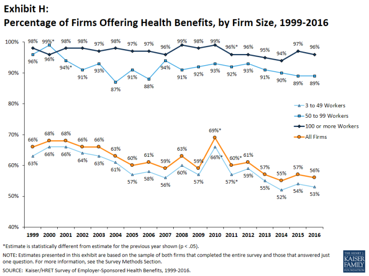 Exhibit H: Percentage of Firms Offering Health Benefits, by Firm Size, 1999-2016