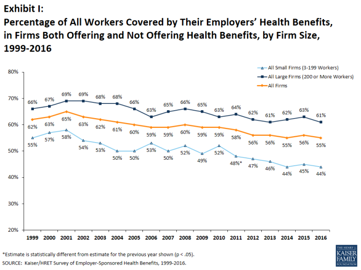 Exhibit I: Percentage of All Workers Covered by Their Employers' Health Benefits, in Firms Both Offering and Not Offering Health Benefits, by Firm Size, 1999-2016