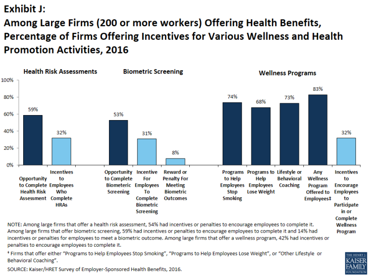 Exhibit J: Among Large Firms (200 or more workers) Offering Health Benefits, Percentage of Firms Offering Incentives for Various Wellness and Health Promotion Activities, 2016