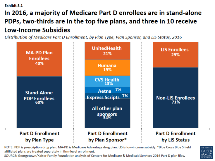 Exhibit S.1: Distribution of Medicare Part D Enrollment, by Plan Type, Plan Sponsor, and LIS Status, 2016