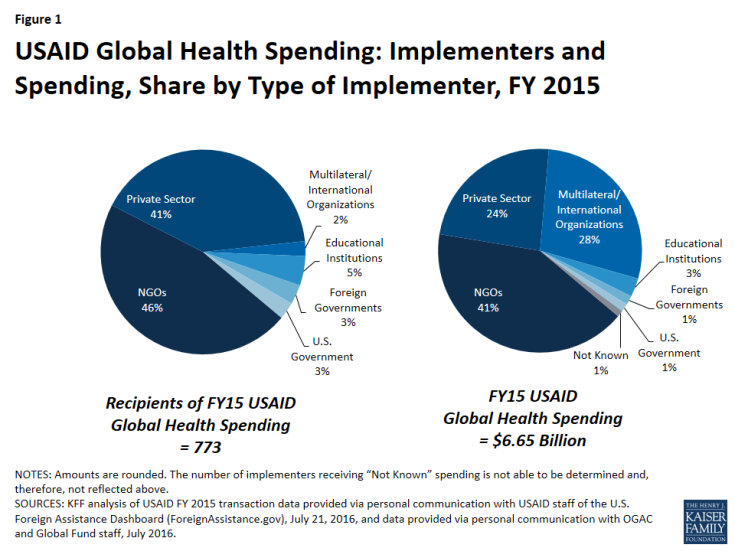 Figure 1: USAID Global Health Spending: Implementers and Spending, Share by Type of Implementer, FY 2015