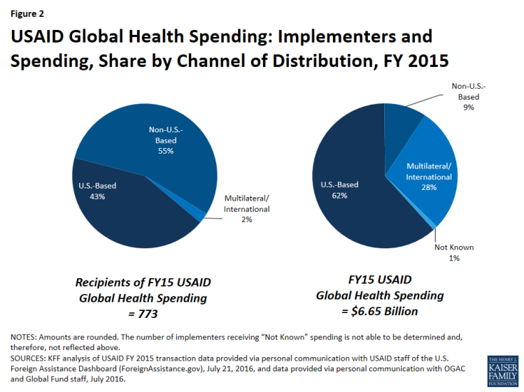 Figure 2: USAID Global Health Spending: Implementers and Spending, Share by Channel of Distribution, FY 2015