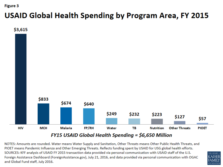 Figure 3: USAID Global Health Spending by Program Area, FY 2015