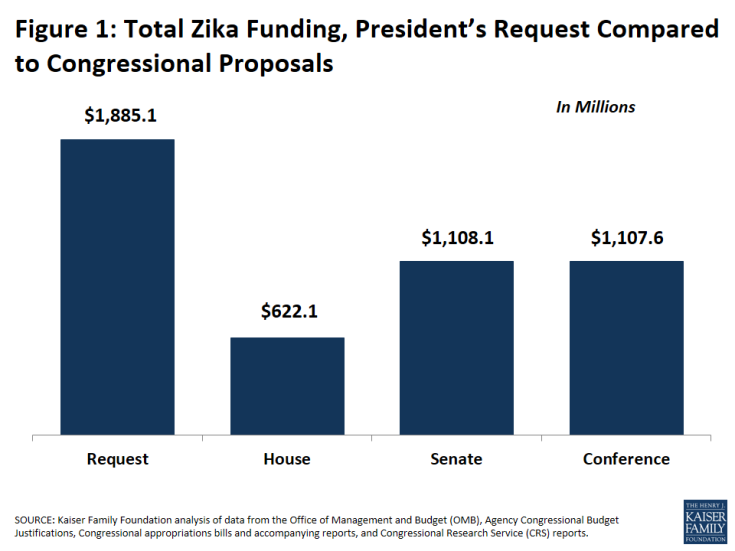 Figure 1: Total Zika Funding, President's Request Compared to Congressional Proposals