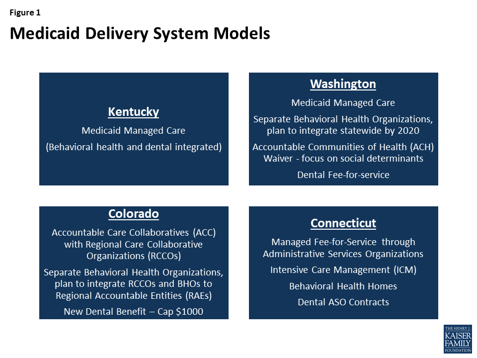 Findings from the Field: Medicaid Delivery Systems and