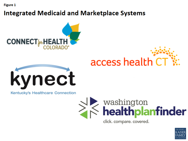 Figure 1: Integrated Medicaid and Marketplace Systems