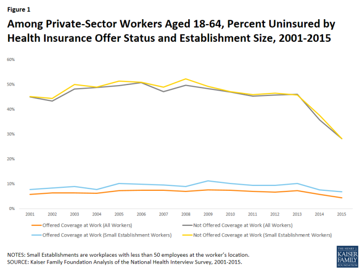 Among Private-Sector Workers Aged 18-64, Percent Uninsured by Health Insurance Offer Status and Establishment Size, 2001-2015