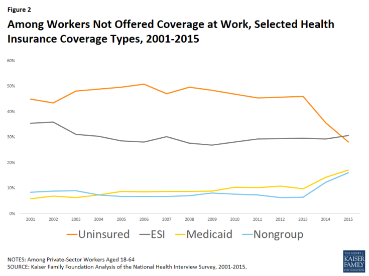 Among Workers Not Offered Coverage at Work, Selected Health Insurance Coverage Types, 2001-2015