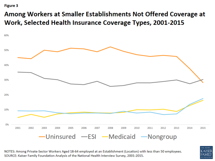 Among Workers at Smaller Establishments Not Offered Coverage at Work, Selected Health Insurance Coverage Types, 2001-2015