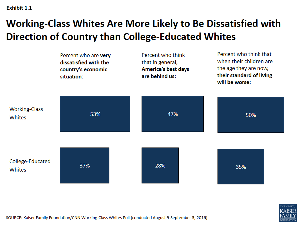 Trouble With Conventional Wisdom Is >> Kaiser Family Foundation Cnn Working Class Whites Poll Section 1