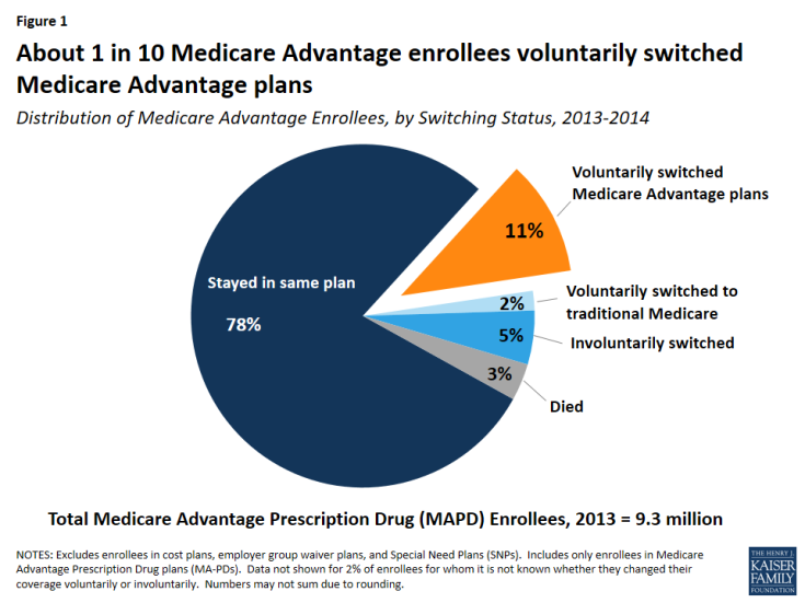 Figure 1: About 1 in 10 Medicare Advantage enrollees voluntarily switched Medicare Advantage plans