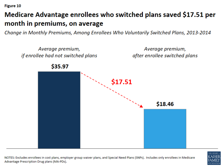 Figure 10: Medicare Advantage enrollees who switched plans saved $17.51 per month in premiums, on average