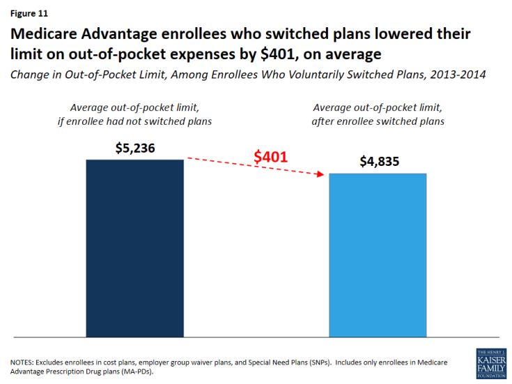 Figure 11: Medicare Advantage enrollees who switched plans lowered their limit on out-of-pocket expenses by $401, on average
