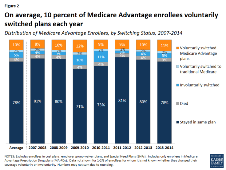 Figure 2: On average, 10 percent of Medicare Advantage enrollees voluntarily switched plans each year