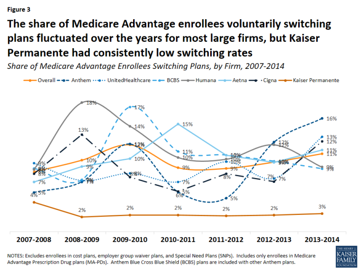 Figure 3: The share of Medicare Advantage enrollees voluntarily switching plans fluctuated over the years for most large firms, but Kaiser Permanente had consistently low switching rates