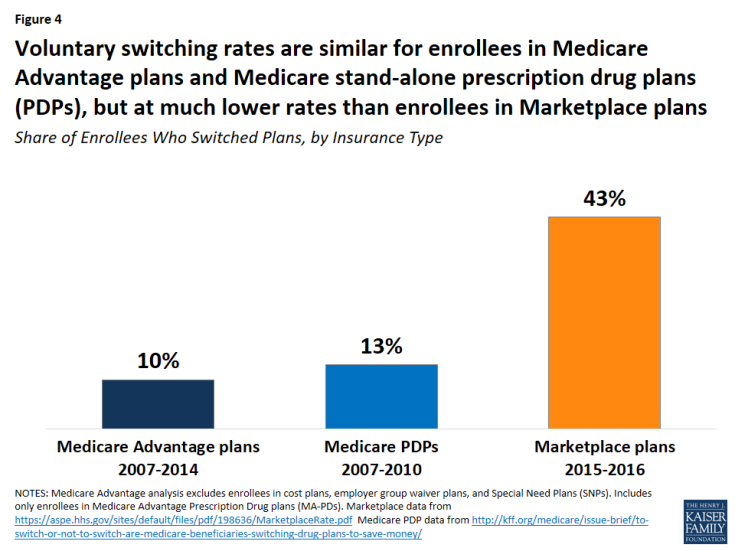 Figure 4: Voluntary switching rates are similar for enrollees in Medicare Advantage plans and Medicare stand-alone prescription drug plans (PDPs), but at much lower rates than enrollees in Marketplace plans