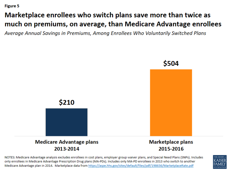 Figure 5: Marketplace enrollees who switch plans save more than twice as much on premiums, on average, than Medicare Advantage enrollees