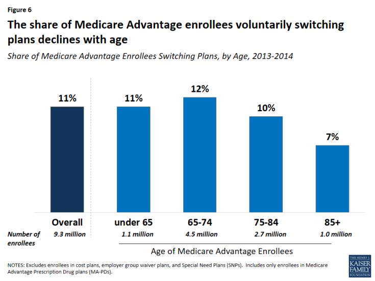 Figure 6: The share of Medicare Advantage enrollees voluntarily switching plans declines with age