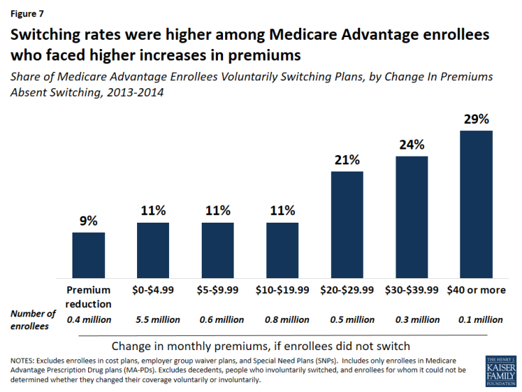 Figure 7: Switching rates were higher among Medicare Advantage enrollees who faced higher increases in premiums