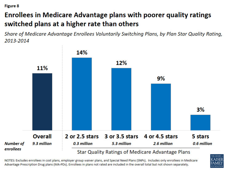 Figure 8: Enrollees in Medicare Advantage plans with poorer quality ratings switched plans at a higher rate than others
