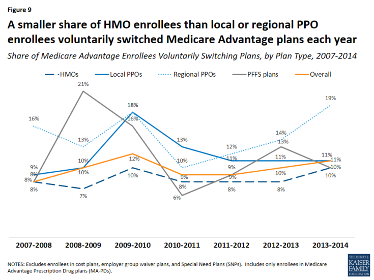 Figure 9: A smaller share of HMO enrollees than local or regional PPO enrollees voluntarily switched Medicare Advantage plans each year