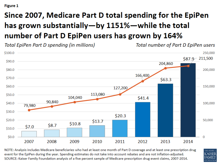 Figure 1: Since 2007, Medicare Part D total spending for the EpiPen has grown substantially—by 1151%—while the total number of Part D EpiPen users has grown by 164%