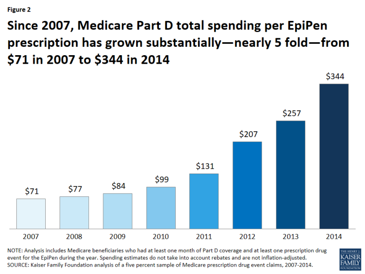 Figure 2: Since 2007, Medicare Part D total spending per EpiPen prescription has grown substantially—nearly 5 fold—from $71 in 2007 to $344 in 2014