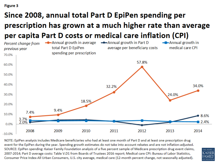 Figure 3: Since 2008, annual total Part D EpiPen spending per prescription has grown at a much higher rate than average per capita Part D costs or medical care inflation (CPI)