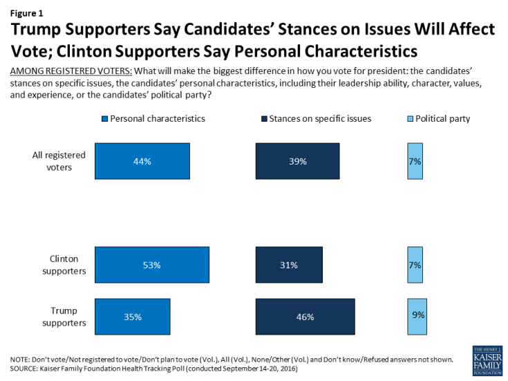 Figure 1: Trump Supporters Say Candidates' Stances on Issues Will Affect Vote; Clinton Supporters Say Personal Characteristics