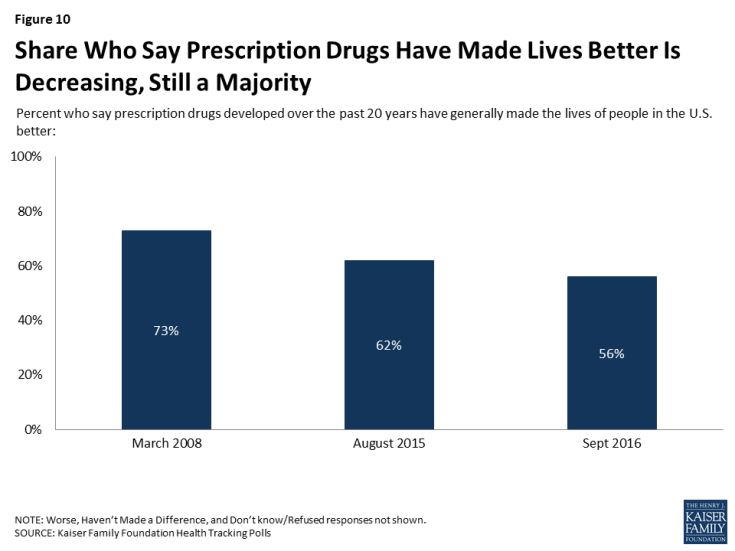 Figure 10: Share Who Say Prescription Drugs Have Made Lives Better Is Decreasing, Still a Majority