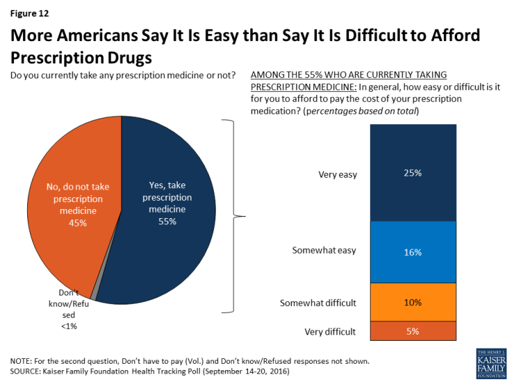 Figure 12: More Americans Say It Is Easy than Say It Is Difficult to Afford Prescription Drugs