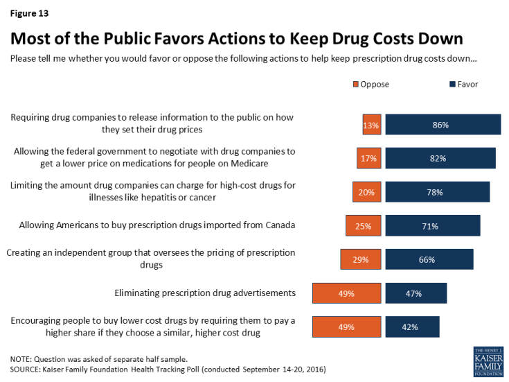 Figure 13: Most of the Public Favors Actions to Keep Drug Costs Down