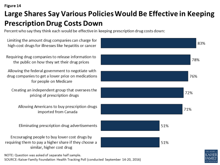 Figure 14: Large Shares Say Various Policies Would Be Effective in Keeping Prescription Drug Costs Down