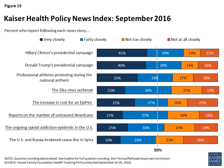 Figure 15: Kaiser Health Policy News Index: September 2016