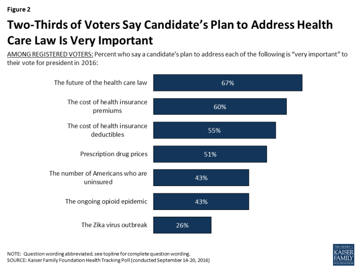 Figure 2: Two-Thirds of Voters Say Candidate's Plan to Address Health Care Law Is Very Important
