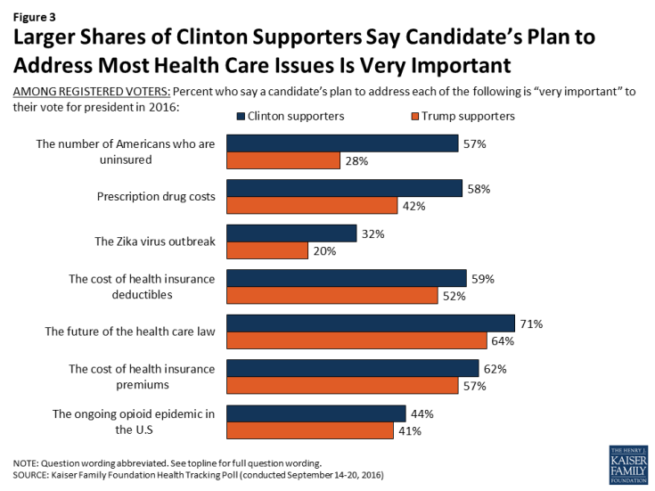 Figure 3: Larger Shares of Clinton Supporters Say Candidate's Plan to Address Most Health Care Issues Is Very Important