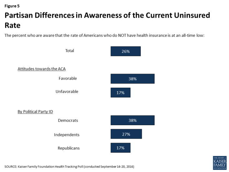 Figure 5: Partisan Differences in Awareness of the Current Uninsured Rate