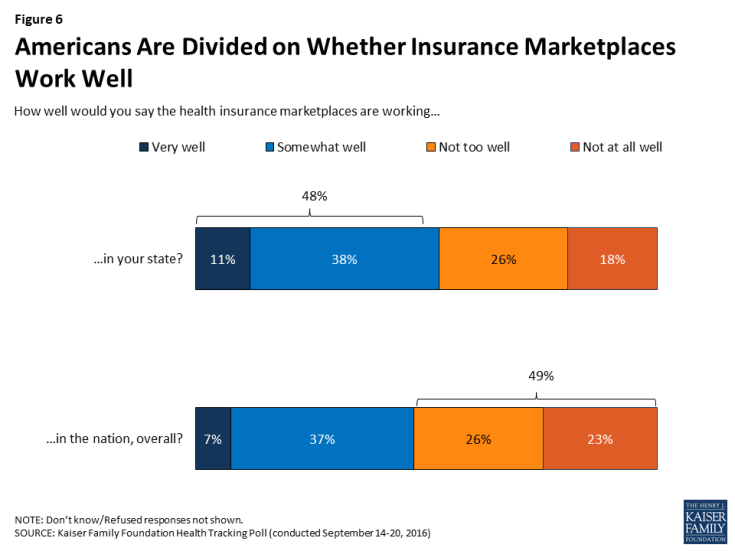 Figure 6: Americans Are Divided on Whether Insurance Marketplaces Work Well