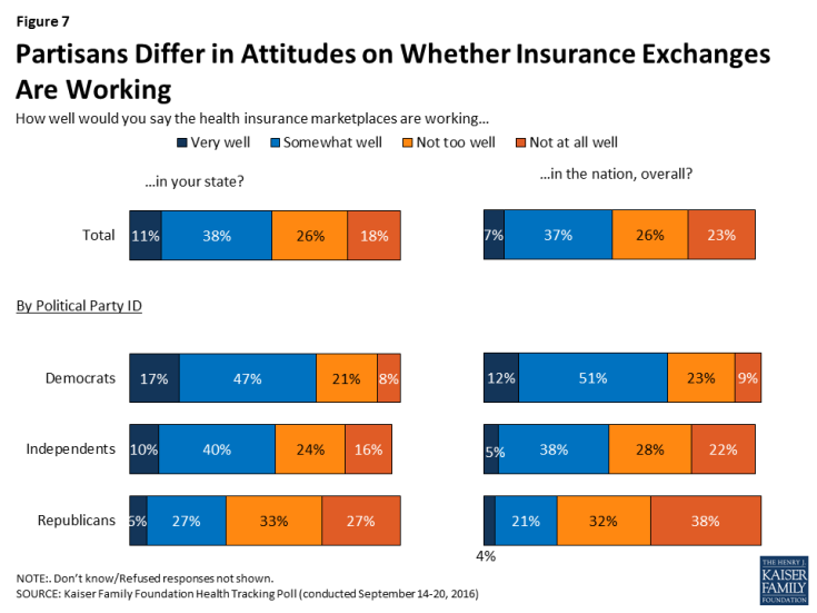 Figure 7: Partisans Differ in Attitudes on Whether Insurance Exchanges Are Working