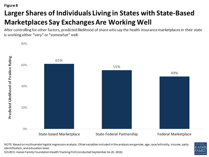 Figure 8: Larger Shares of Individuals Living in States with State-Based Marketplaces Say Exchanges Are Working Well