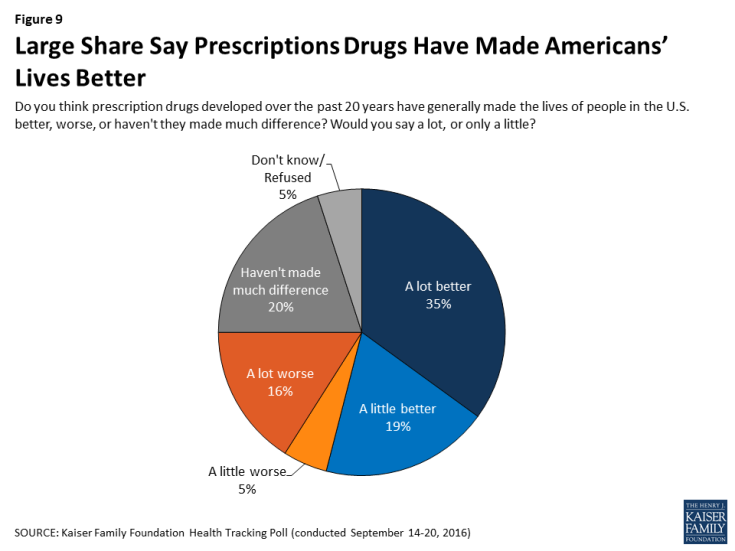 Figure 9: Large Share Say Prescriptions Drugs Have Made Americans' Lives Better