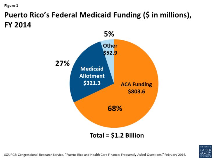 Puerto Rico's Federal Medicaid Funding ($ in millions), FY 2014