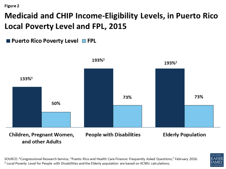 Figure 2: Medicaid and CHIP Income-Eligibility Levels, in Puerto Rico Local Poverty Level and FPL, 2015