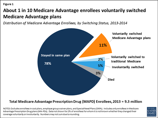 exhibits_medicare-advantage-plan-switching-exception-or-norm_tff